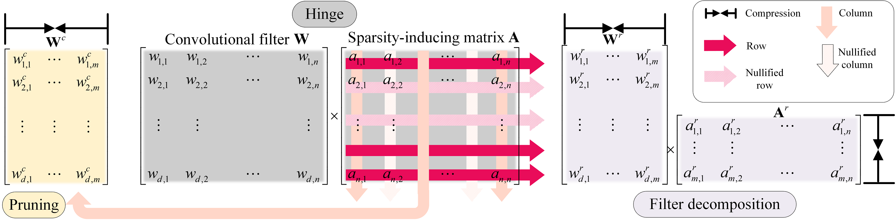 Group Sparsity